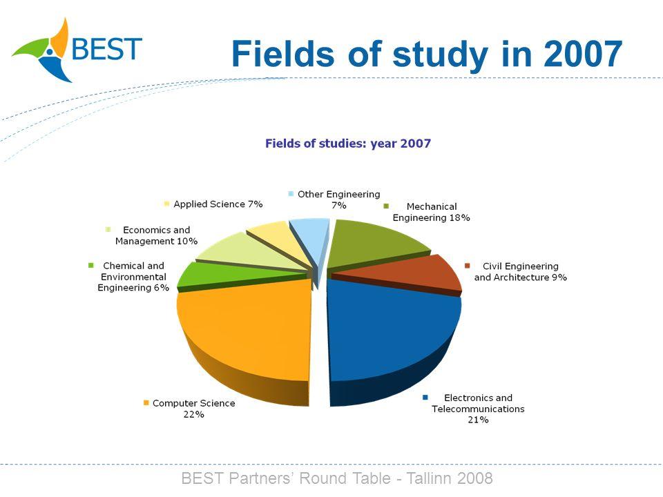 Fields of study in 2007 BEST Partners Round Table - Tallinn 2008