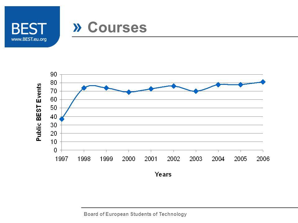 » Courses BEST Courses Website Intranet BCC