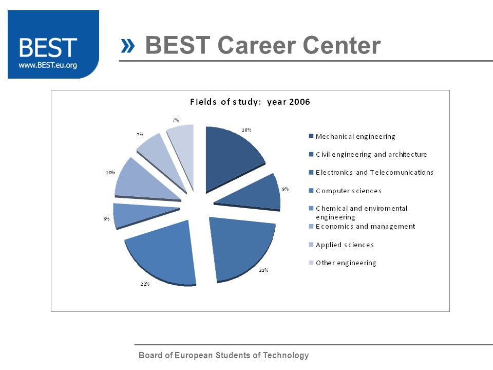 Board of European Students of Technology » BEST Career Center BEST Courses Website Intranet BCC