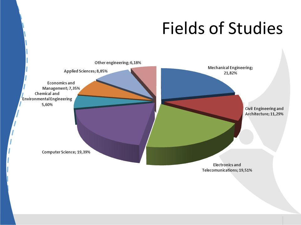 Fields of Studies