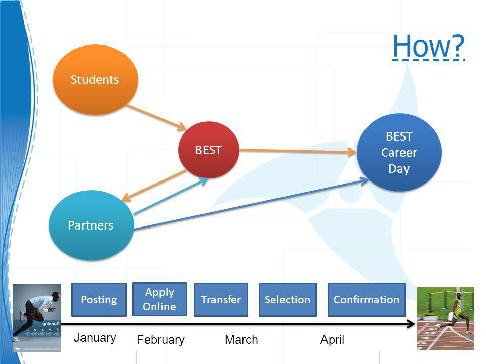 How? BEST Students BEST Career Day January FebruaryMarchApril Posting Partners Apply Online TransferSelectionConfirmation