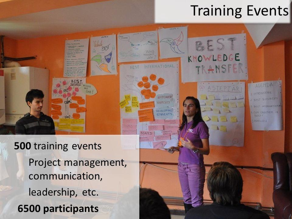 500 training events Project management, communication, leadership, etc. 6500 participants 500 training events Project management, communication, leade