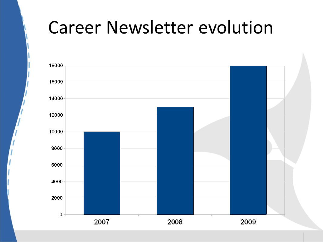 Career Newsletter evolution