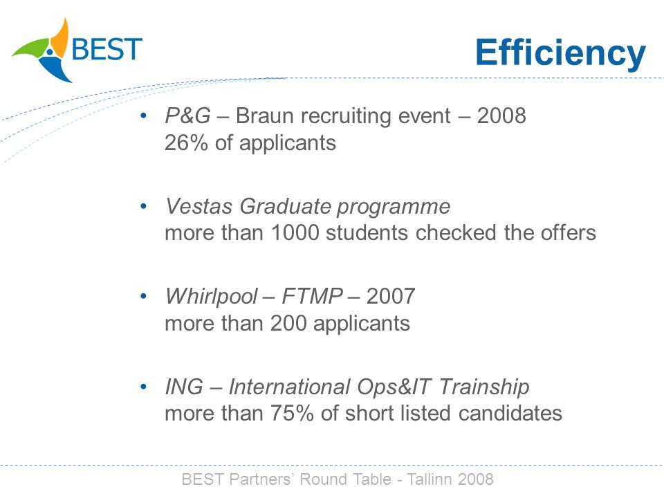 P&G – Braun recruiting event – % of applicants Vestas Graduate programme more than 1000 students checked the offers Whirlpool – FTMP – 2007 more than 200 applicants ING – International Ops&IT Trainship more than 75% of short listed candidates Efficiency BEST Partners Round Table - Tallinn 2008