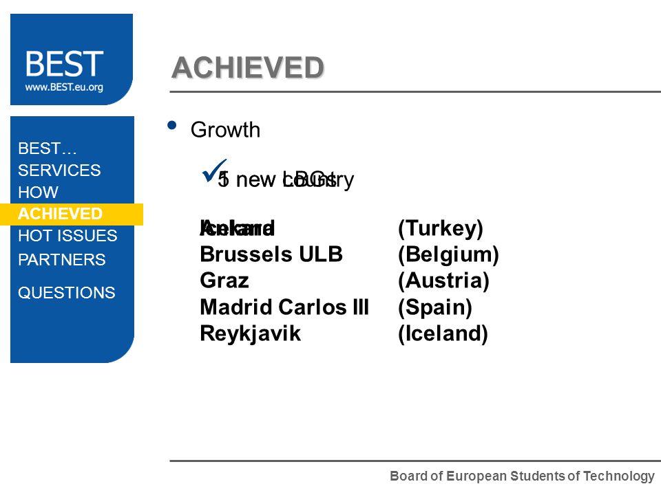 Board of European Students of Technology ACHIEVED Growth 1 new country Iceland 5 new LBGs Ankara(Turkey) Brussels ULB(Belgium) Graz(Austria) Madrid Ca