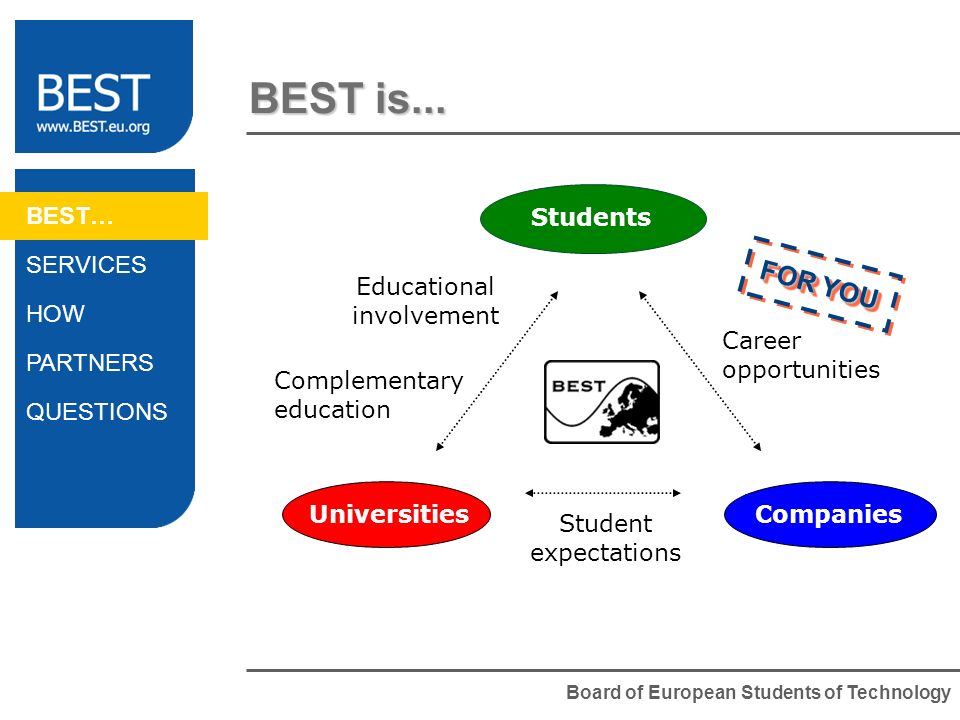 Board of European Students of Technology BEST is... Universities Companies Students Educational involvement Complementary education Student expectatio