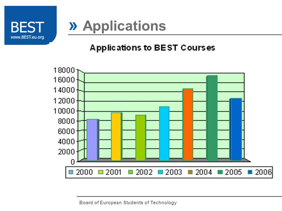 Board of European Students of Technology » Applications BEST Courses Website Intranet BCC