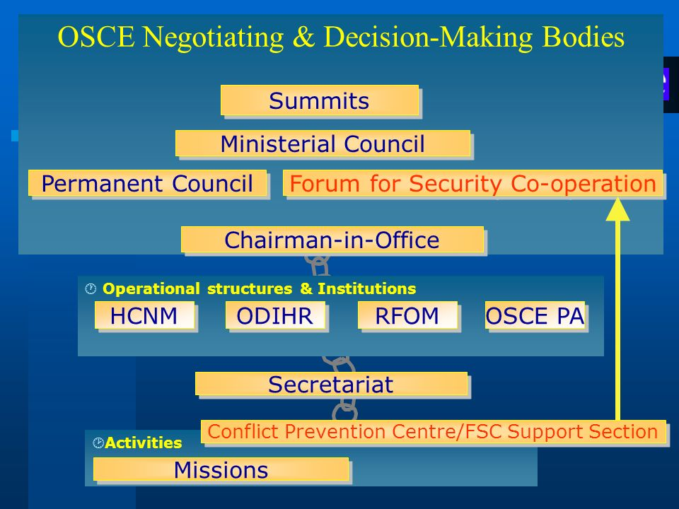 OSCE Negotiating & Decision-Making Bodies ¸ Activities Summits Ministerial Council Permanent Council Chairman-in-Office Missions · Operational structu