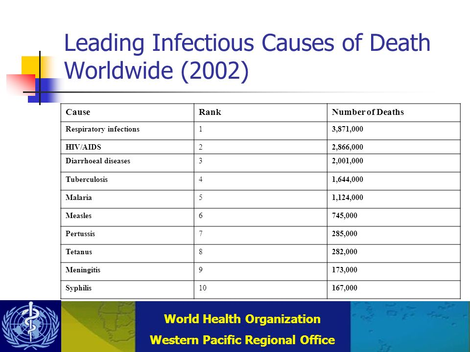 Combating Communicable Diseases (DCC) WHO Regional Office for the Western Pacific (WPRO) World Health Organization Western Pacific Regional Office Leading Infectious Causes of Death Worldwide (2002) CauseRankNumber of Deaths Respiratory infections13,871,000 HIV/AIDS22,866,000 Diarrhoeal diseases32,001,000 Tuberculosis41,644,000 Malaria51,124,000 Measles6745,000 Pertussis7285,000 Tetanus8282,000 Meningitis9173,000 Syphilis10167,000