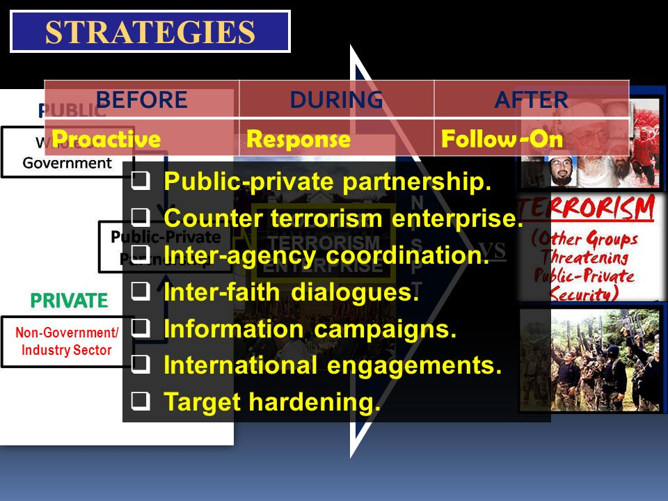 STRATEGIES Non-Government/ Industry Sector COUNTER TERRORISM ENTERPRISE VS BEFOREDURINGAFTER ProactiveResponseFollow-On Public-private partnership. Co