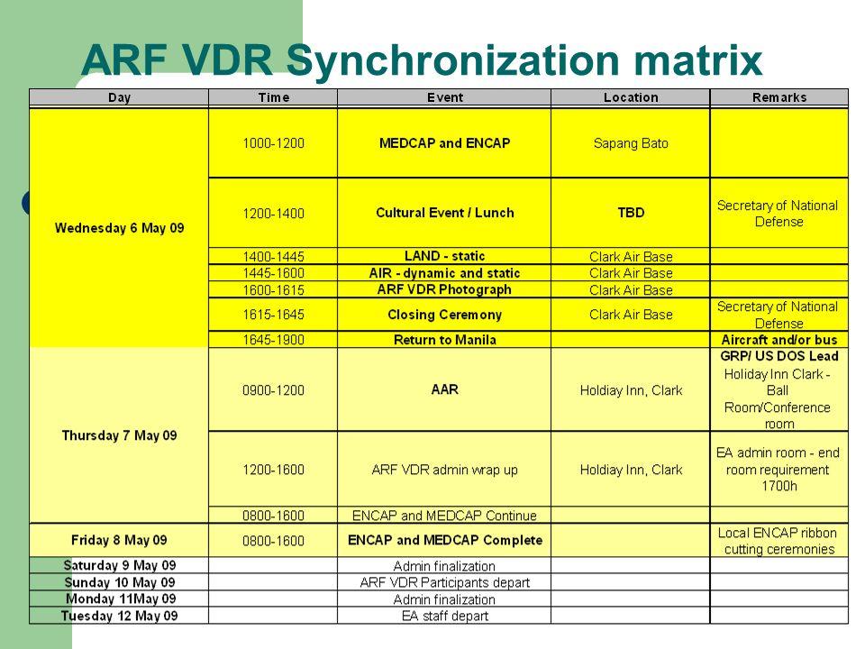 ARF VDR Synchronization matrix