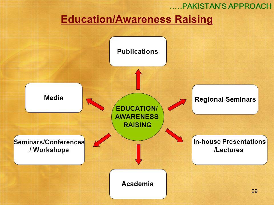 29 EDUCATION/ AWARENESS RAISING Media Regional Seminars Seminars/Conferences / Workshops In-house Presentations /Lectures Publications Academia Educat