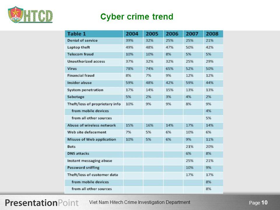 Viet Nam Hitech Crime Investigation Department Page 10 Cyber crime trend