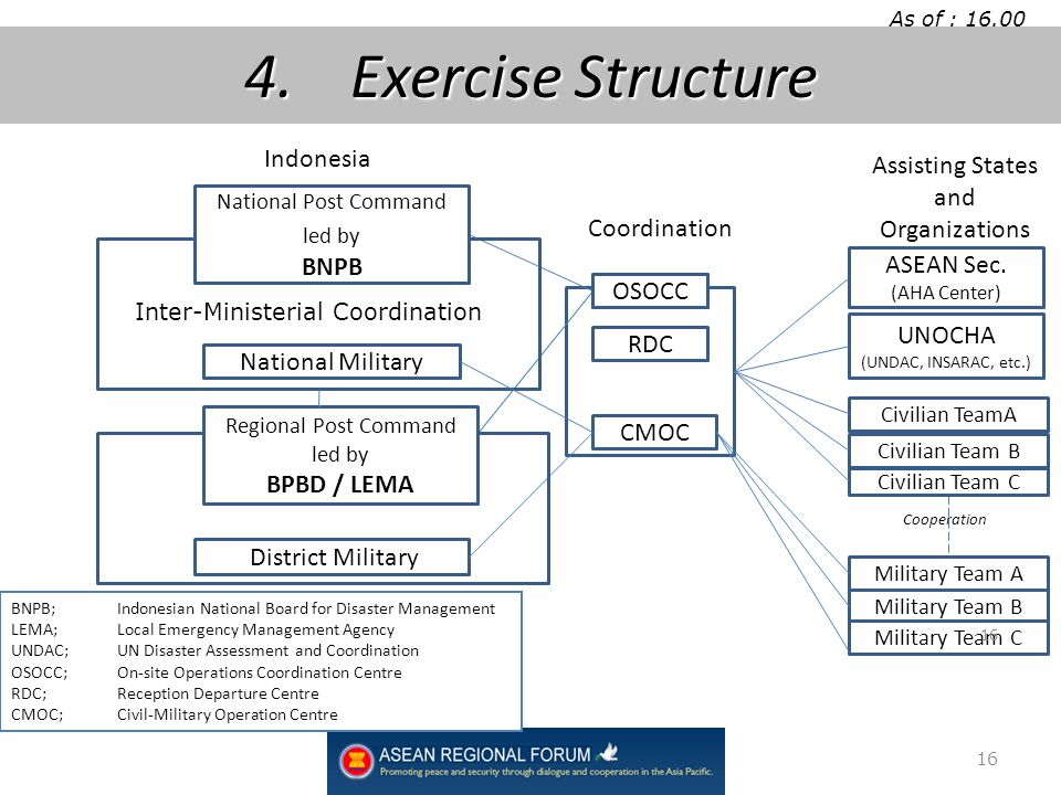 As of : 16.00 March 5 th 2010 16 4.Exercise Structure Assisting States and Organizations RDC CMOC ASEAN Sec.