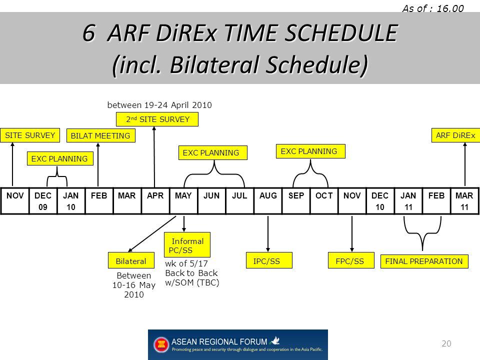 As of : 16.00 March 5 th 2010 NOVDEC 09 JAN 10 FEBMARAPRMAYJUNJULAUGSEPOCTNOVDEC 10 JAN 11 FEBMAR 11 BILAT MEETING EXC PLANNING Informal PC/SS FINAL PREPARATION 2 nd SITE SURVEY SITE SURVEY EXC PLANNING FPC/SS ARF DiREx 6 ARF DiREx TIME SCHEDULE (incl.