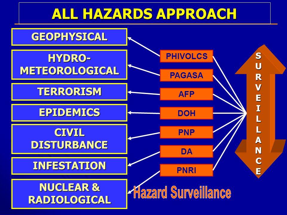 GEOPHYSICAL HYDRO- METEOROLOGICAL TERRORISM EPIDEMICS CIVIL DISTURBANCE INFESTATION NUCLEAR & RADIOLOGICAL PHIVOLCS PAGASA AFP DOH PNP DA PNRI SURVEIL