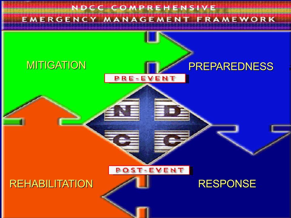 REHABILITATION PREPAREDNESS MITIGATION RESPONSE