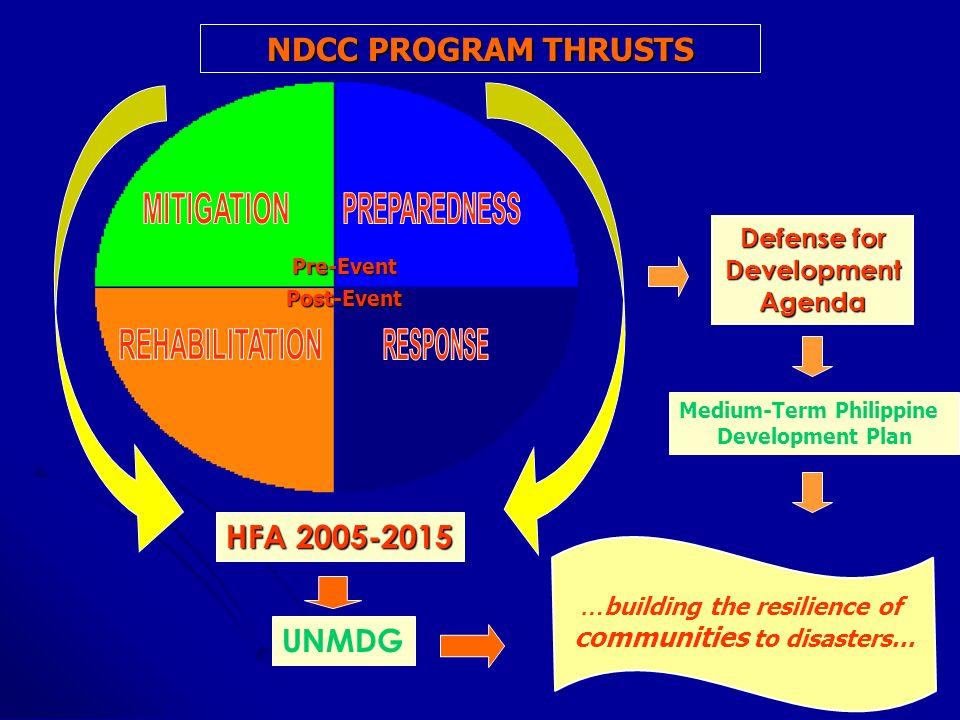 Pre-Event Post-Event HFA 2005-2015 UNMDG Defense for Development Agenda Medium-Term Philippine Development Plan NDCC PROGRAM THRUSTS … building the re