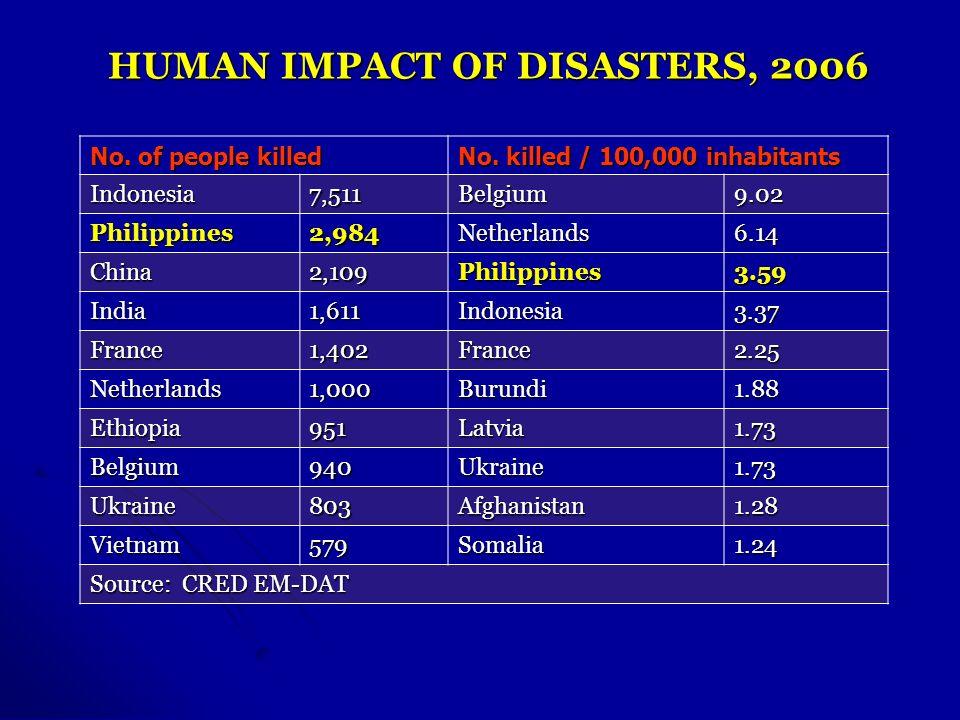 No. of people killed No. killed / 100,000 inhabitants Indonesia7,511Belgium9.02 Philippines2,984Netherlands6.14 China2,109Philippines3.59 India1,611In