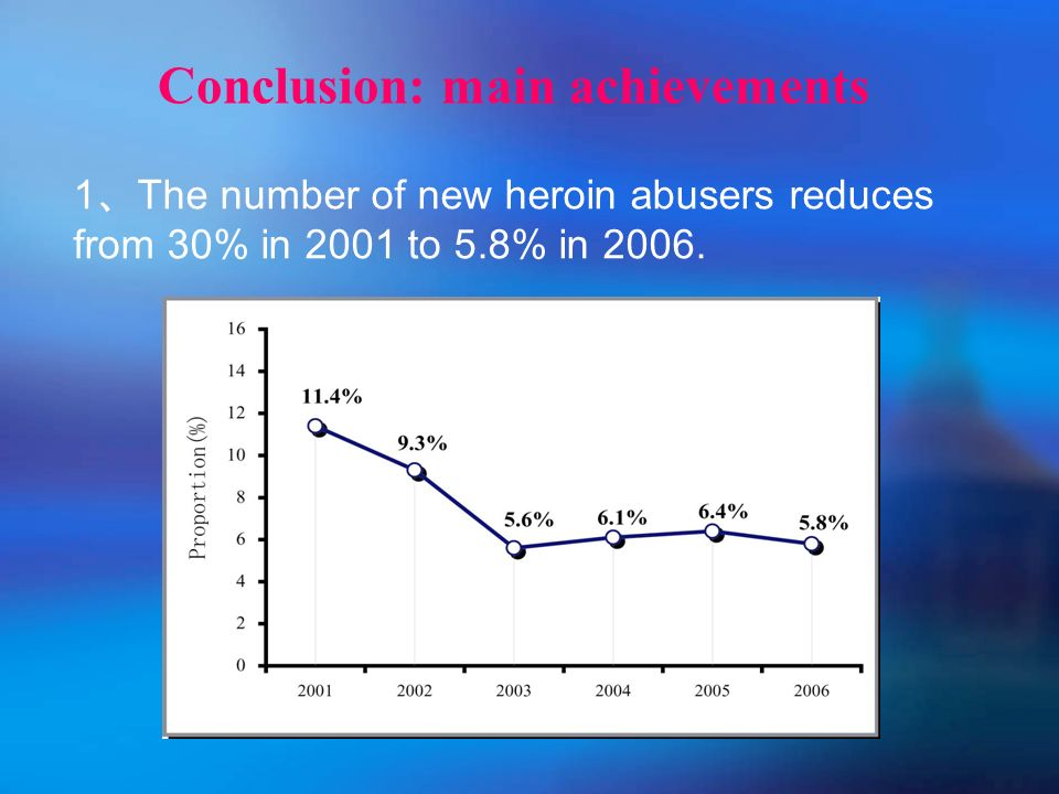 1 The number of new heroin abusers reduces from 30% in 2001 to 5.8% in 2006.