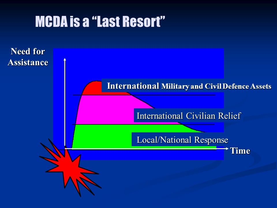 Time Need for Assistance International Military and Civil Defence Assets International Civilian Relief Local/National Response MCDA is a Last Resort