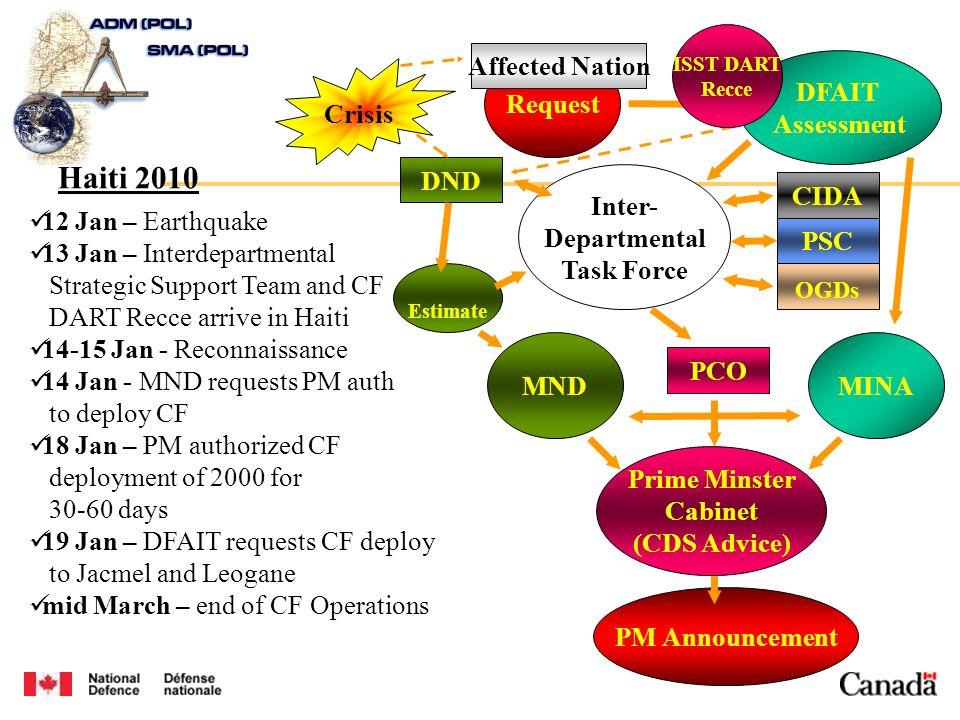 Estimate Request DFAIT Assessment Inter- Departmental Task Force MNDMINA CIDA PSC OGDs Crisis PCO DND Affected Nation 12 Jan – Earthquake 13 Jan – Int