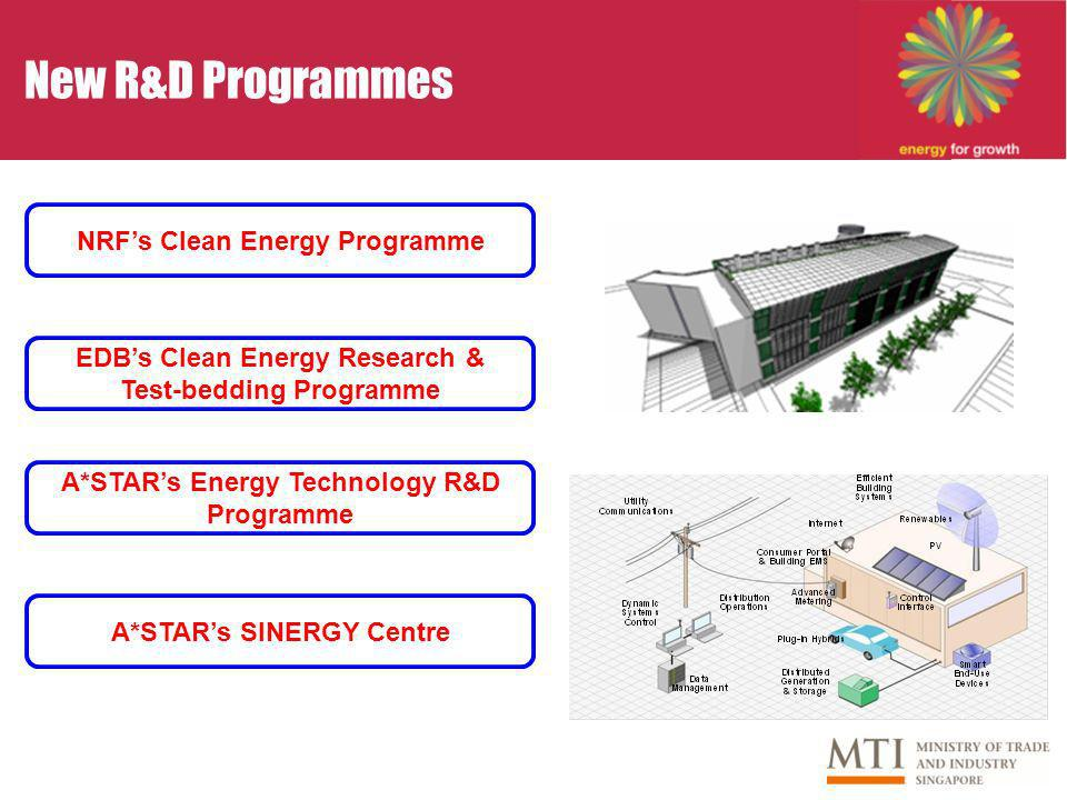 New R&D Programmes EDBs Clean Energy Research & Test-bedding Programme A*STARs SINERGY Centre A*STARs Energy Technology R&D Programme NRFs Clean Energy Programme
