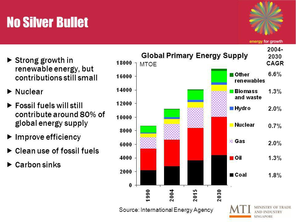 No Silver Bullet Strong growth in renewable energy, but contributions still small Nuclear Fossil fuels will still contribute around 80% of global energy supply Improve efficiency Clean use of fossil fuels Carbon sinks Global Primary Energy Supply Source: International Energy Agency MTOE CAGR 1.8% 6.6% 1.3% 2.0% 0.7% 2.0% 1.3%