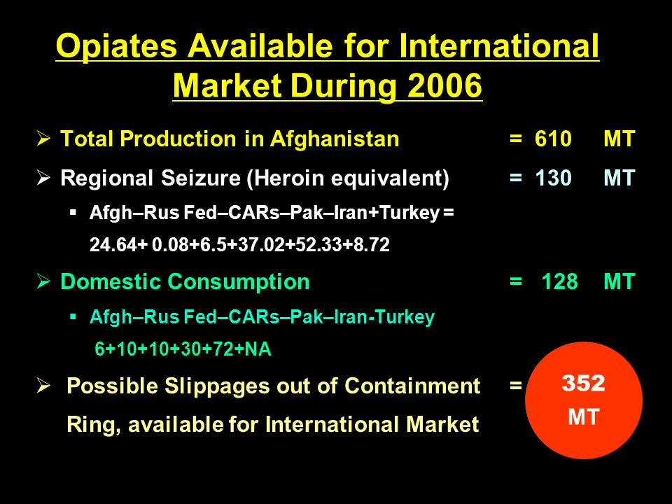 Opiates Available for International Market During 2006 Total Production in Afghanistan =610 MT Regional Seizure (Heroin equivalent)=130 MT Afgh–Rus Fed–CARs–Pak–Iran+Turkey = 24.64+ 0.08+6.5+37.02+52.33+8.72 Domestic Consumption = 128 MT Afgh–Rus Fed–CARs–Pak–Iran-Turkey 6+10+10+30+72+NA Possible Slippages out of Containment= Ring, available for International Market 352 MT