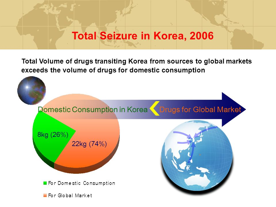 Total Seizure in Korea, 2006 Total Volume of drugs transiting Korea from sources to global markets exceeds the volume of drugs for domestic consumption 8kg (26%) 22kg (74%) Domestic Consumption in Korea Drugs for Global Market