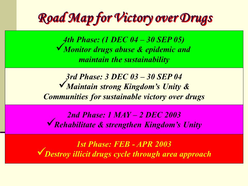 Road Map for Victory over Drugs 1st Phase: FEB - APR 2003 Destroy illicit drugs cycle through area approach 2nd Phase: 1 MAY – 2 DEC 2003 Rehabilitate & strengthen Kingdoms Unity 3rd Phase: 3 DEC 03 – 30 SEP 04 Maintain strong Kingdoms Unity & Communities for sustainable victory over drugs 4th Phase: (1 DEC 04 – 30 SEP 05) Monitor drugs abuse & epidemic and maintain the sustainability
