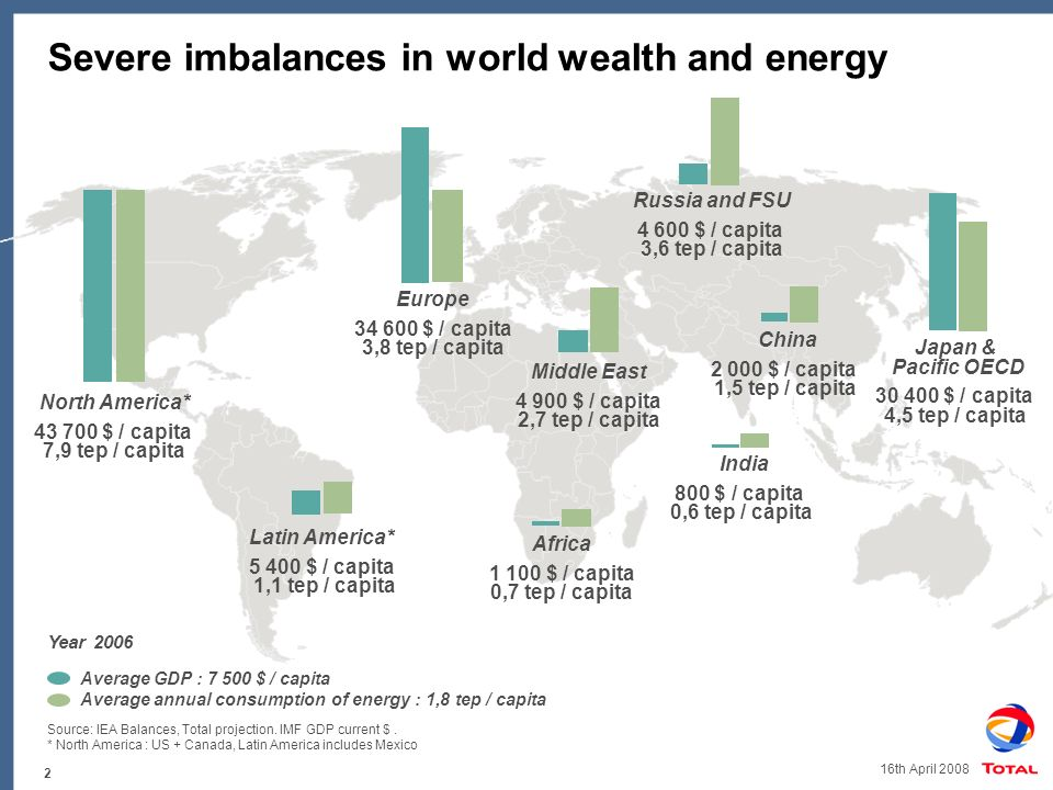 2 16th April 2008 Severe imbalances in world wealth and energy Russia and FSU 4 600 $ / capita 3,6 tep / capita Latin America* 5 400 $ / capita 1,1 tep / capita Africa 1 100 $ / capita 0,7 tep / capita Europe 34 600 $ / capita 3,8 tep / capita North America* 43 700 $ / capita 7,9 tep / capita Middle East 4 900 $ / capita 2,7 tep / capita Japan & Pacific OECD 30 400 $ / capita 4,5 tep / capita China 2 000 $ / capita 1,5 tep / capita India 800 $ / capita 0,6 tep / capita Source: IEA Balances, Total projection.