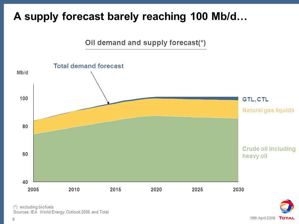 5 16th April 2008 A supply forecast barely reaching 100 Mb/d… Oil demand and supply forecast(*) Total demand forecast Mb/d Natural gas liquids Crude oil including heavy oil GTL, CTL (*): excluding biofuels Sources: IEA World Energy Outlook 2006 and Total 40 60 80 100 200520102015202020252030