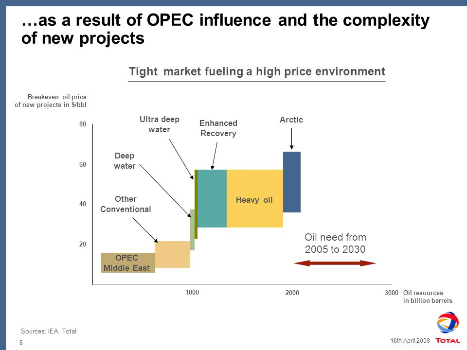 6 16th April 2008 …as a result of OPEC influence and the complexity of new projects Sources: IEA, Total Tight market fueling a high price environment Breakeven oil price of new projects in $/bbl Oil resources in billion barrels Oil need from 2005 to OPEC Middle East Other Conventional Deep water Ultra deep water Enhanced Recovery Heavy oil Arctic