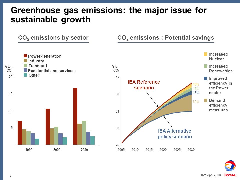 7 16th April 2008 Greenhouse gas emissions: the major issue for sustainable growth CO 2 emissions by sectorCO 2 emissions : Potential savings Gton CO 2 Demand efficiency measures Improved efficiency in the Power sector Increased Renewables Increased Nuclear 65% 12% 13% 10% IEA Alternative policy scenario IEA Reference scenario 26 30 34 38 42 20052010201520202025 2030 5 10 15 20 199020052030 Power generation Industry Transport Residential and services Other Gton CO 2