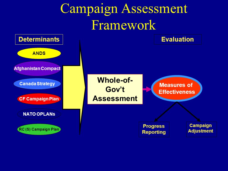 Determinants CF Campaign Plan ANDS Canada Strategy RC (S) Campaign Plan NATO OPLANs Whole-of- Govt Assessment Evaluation Measures of Effectiveness Cam