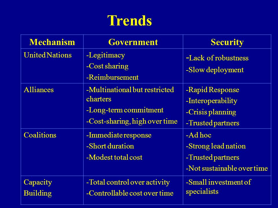 Trends MechanismGovernmentSecurity United Nations-Legitimacy -Cost sharing -Reimbursement - Lack of robustness -Slow deployment Alliances-Multinationa
