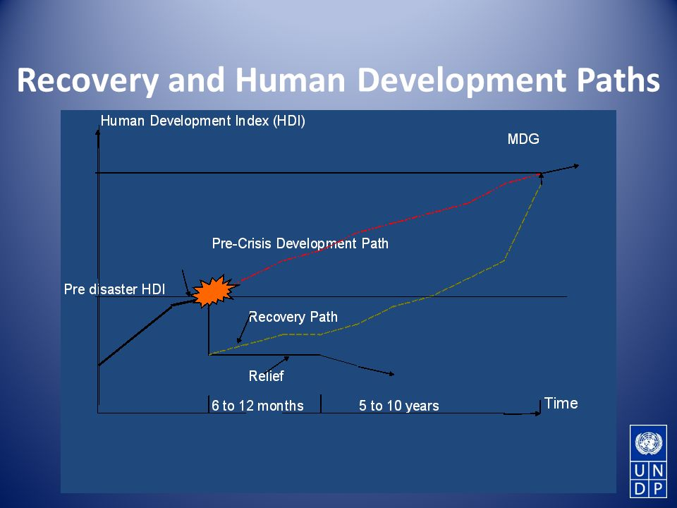Recovery and Human Development Paths