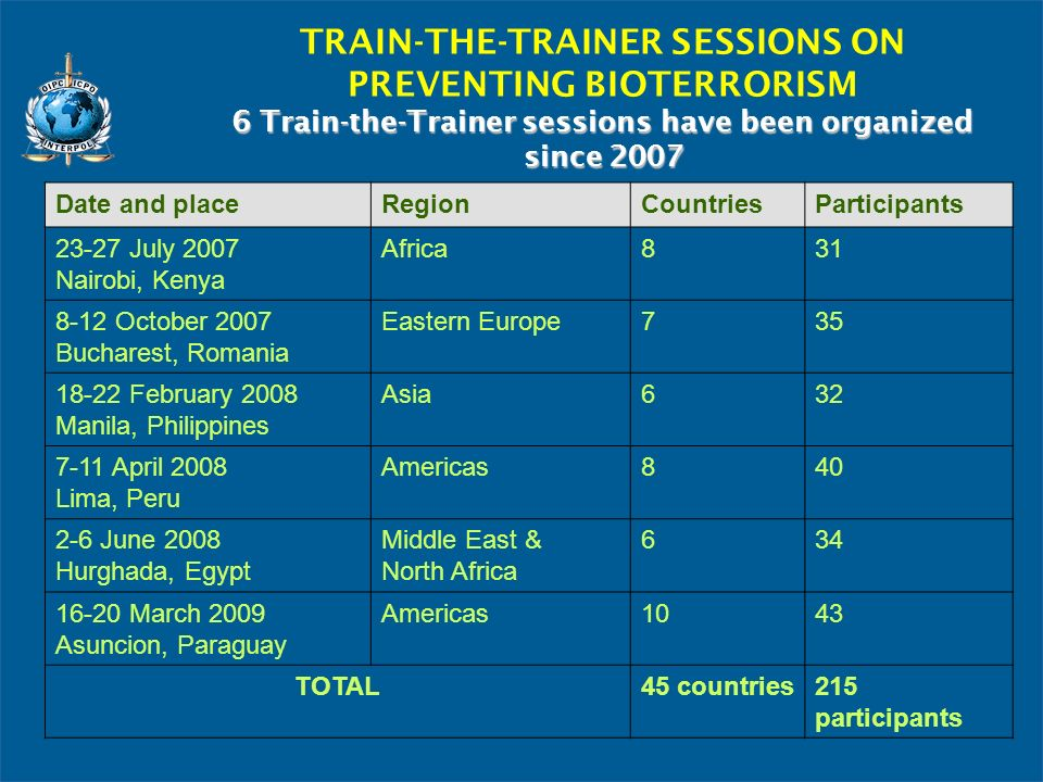 6 Train-the-Trainer sessions have been organized since 2007 TRAIN-THE-TRAINER SESSIONS ON PREVENTING BIOTERRORISM 6 Train-the-Trainer sessions have been organized since 2007 Date and placeRegionCountriesParticipants 23-27 July 2007 Nairobi, Kenya Africa831 8-12 October 2007 Bucharest, Romania Eastern Europe735 18-22 February 2008 Manila, Philippines Asia632 7-11 April 2008 Lima, Peru Americas840 2-6 June 2008 Hurghada, Egypt Middle East & North Africa 634 16-20 March 2009 Asuncion, Paraguay Americas1043 TOTAL45 countries215 participants