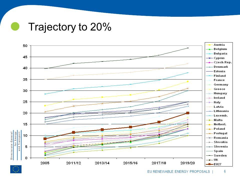 | 6 EU RENEWABLE ENERGY PROPOSALS Trajectory to 20%