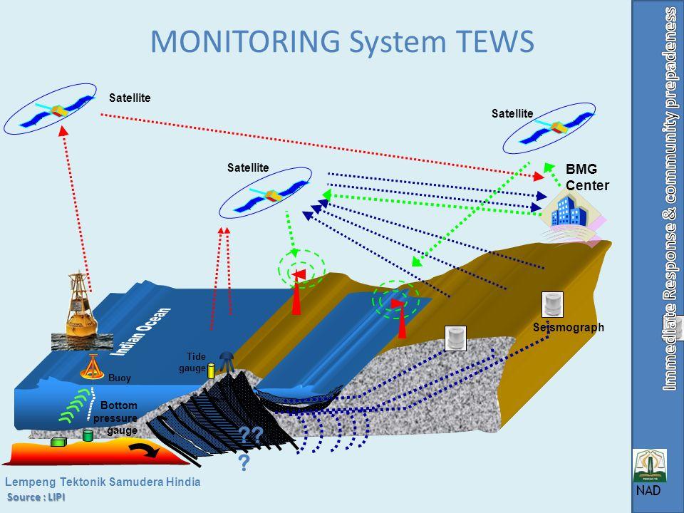 SIMULATION of EARTHQUAKE & TSUNAMI 26 DESEMBER 2004 26 Des 2004