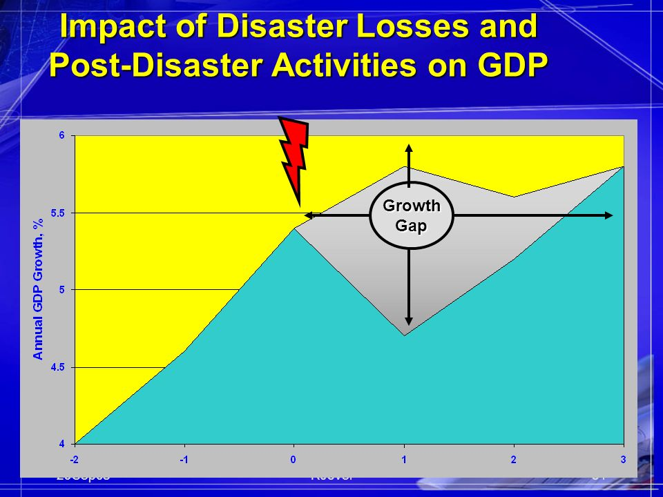 29Sep08RJovel31 Impact of Disaster Losses and Post-Disaster Activities on GDP GrowthGap