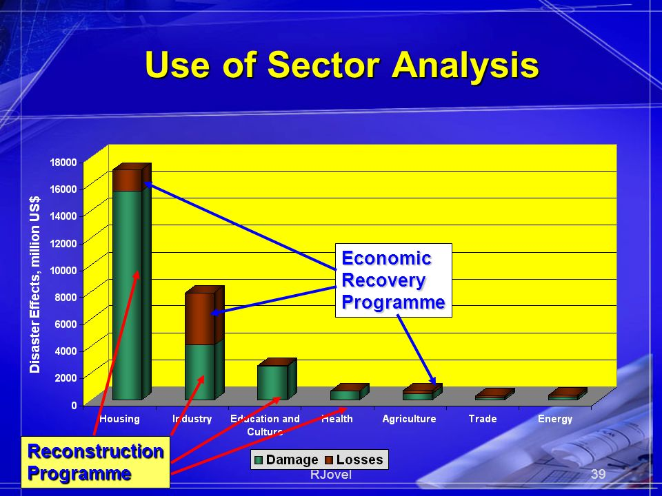 29Sep08RJovel39 Use of Sector Analysis ReconstructionProgramme EconomicRecoveryProgramme