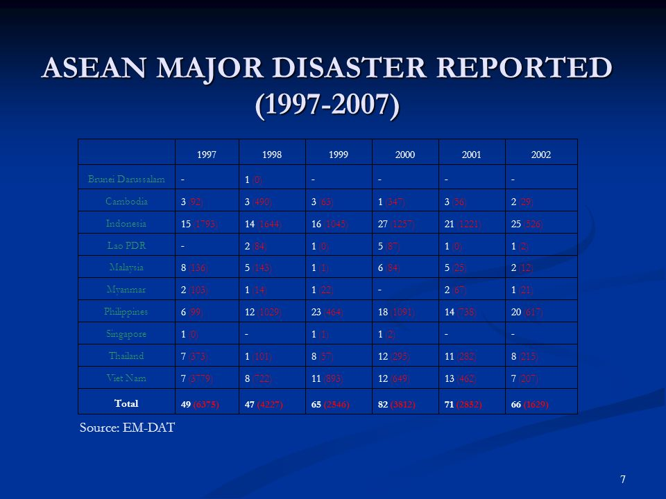 7 ASEAN MAJOR DISASTER REPORTED (1997-2007) ASEAN MAJOR DISASTER REPORTED (1997-2007) Source: EM-DAT