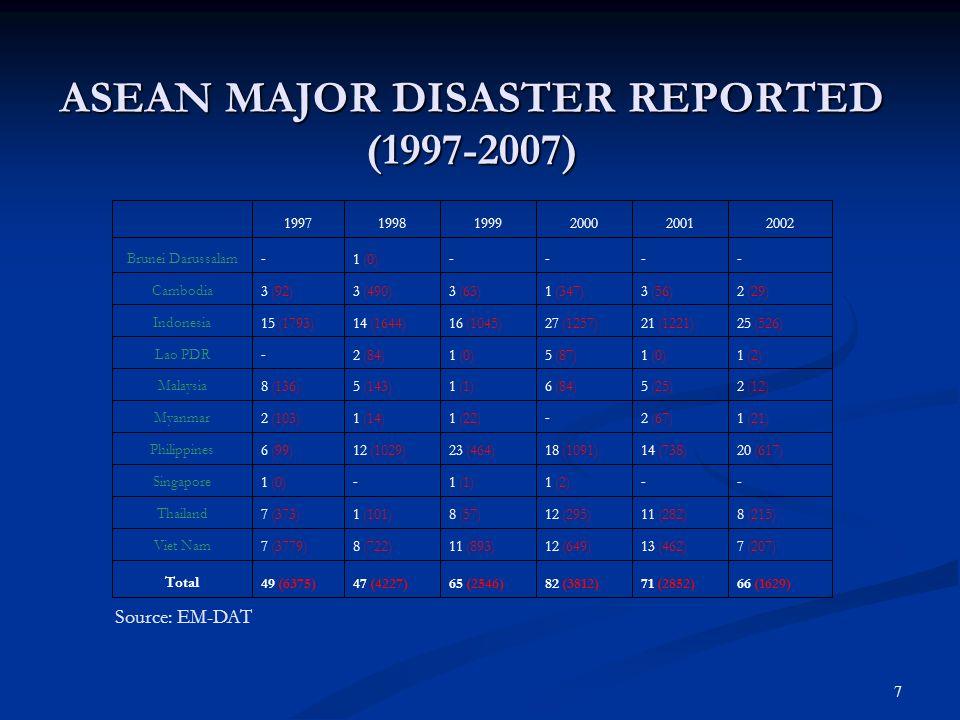 8 ASEAN MAJOR DISASTER REPORTED (1997-2007) ASEAN MAJOR DISASTER REPORTED (1997-2007) Source: EM-DAT