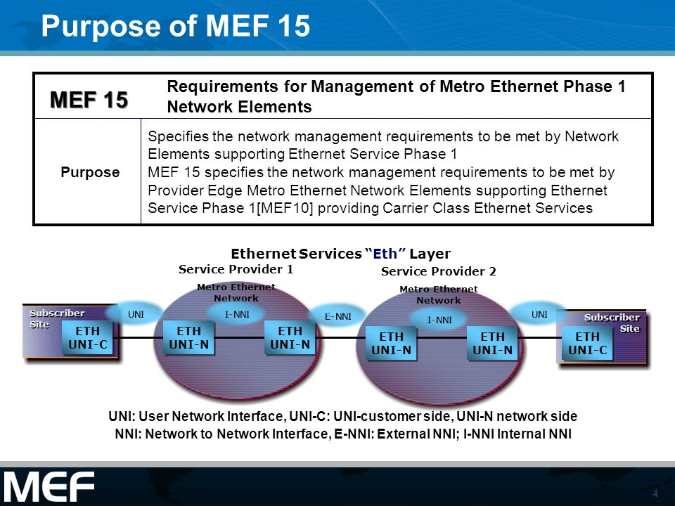 4 Purpose of MEF 15 Ethernet Services Eth Layer Subscriber Site Service Provider 1 Metro Ethernet Network Service Provider 2 Metro Ethernet Network Su