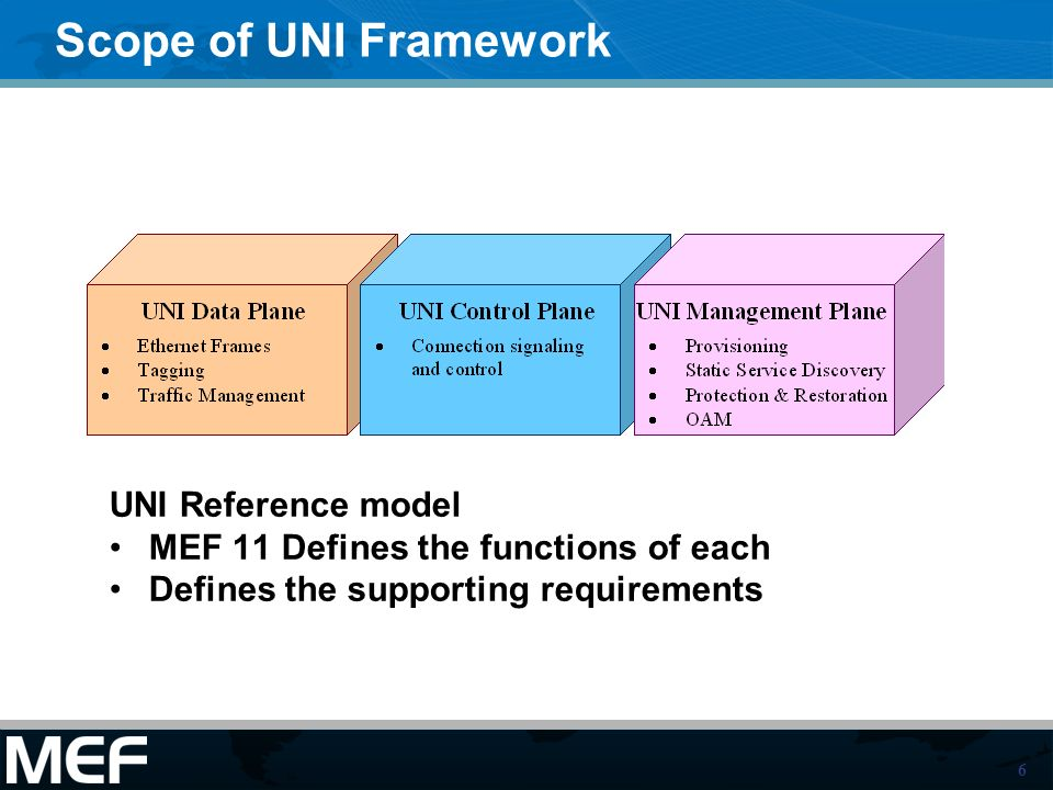 6 Scope of UNI Framework UNI Reference model MEF 11 Defines the functions of each Defines the supporting requirements