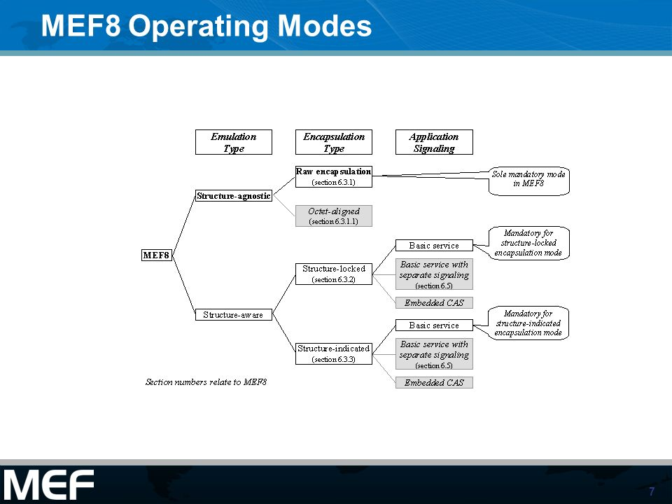 7 MEF8 Operating Modes