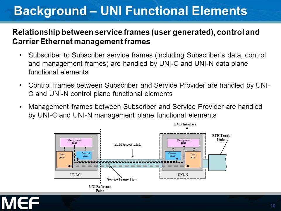 10 ETH Access Link Data planeControl plane Management plane Control plane Management plane Control plane Data plane Management plane UNI-N Data plane