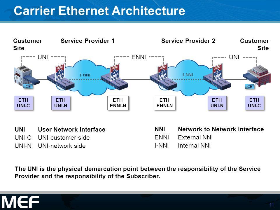 11 Carrier Ethernet Architecture Service Provider 1 CE Customer Site ETH UNI-C ETH UNI-C UNI UNI-C UNI-N CE I-NNI Service Provider 2 I-NNI Customer Si